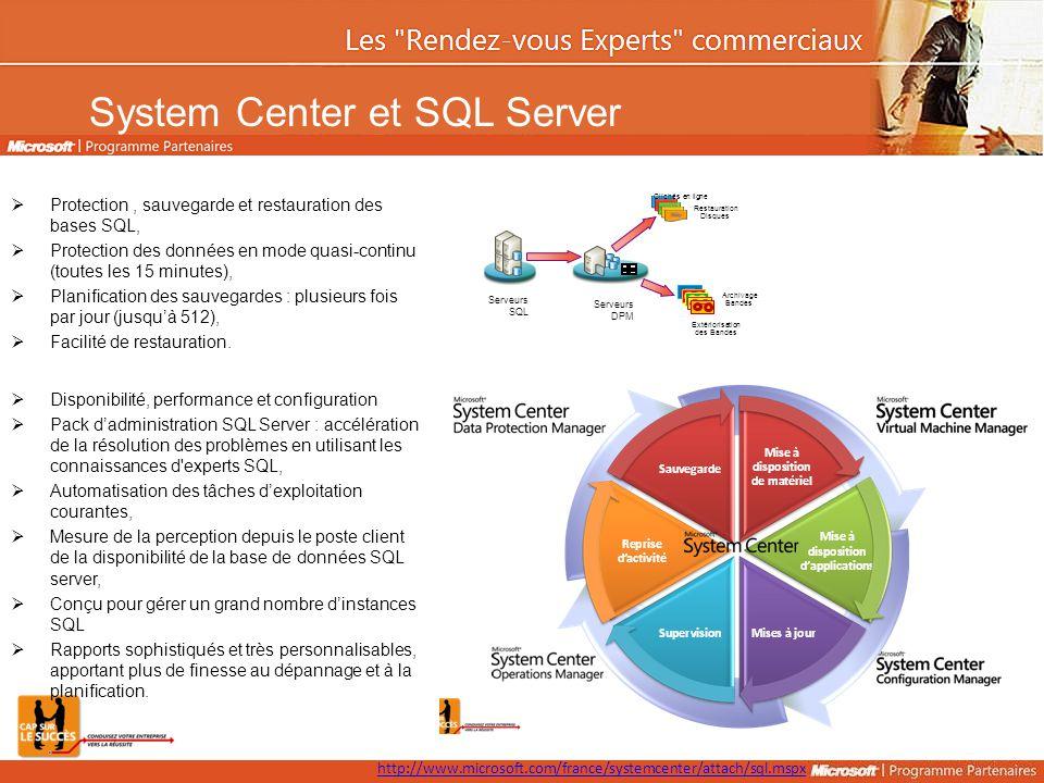 System Center et SQL Server