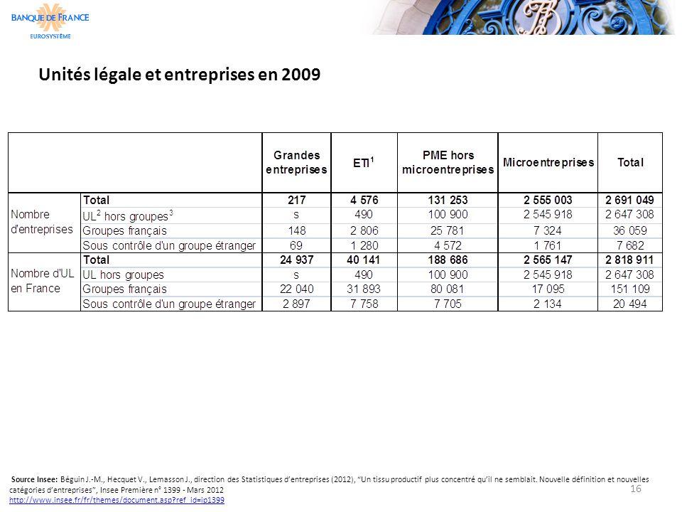 Unités légale et entreprises en 2009