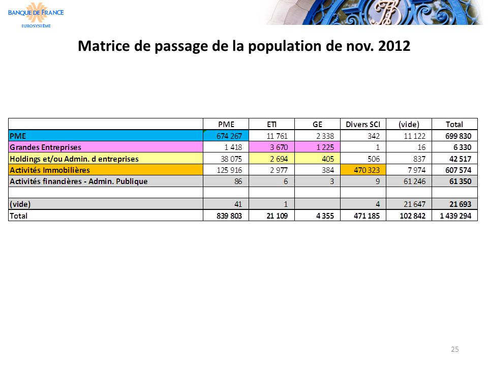Matrice de passage de la population de nov. 2012