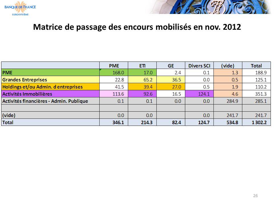 Matrice de passage des encours mobilisés en nov. 2012
