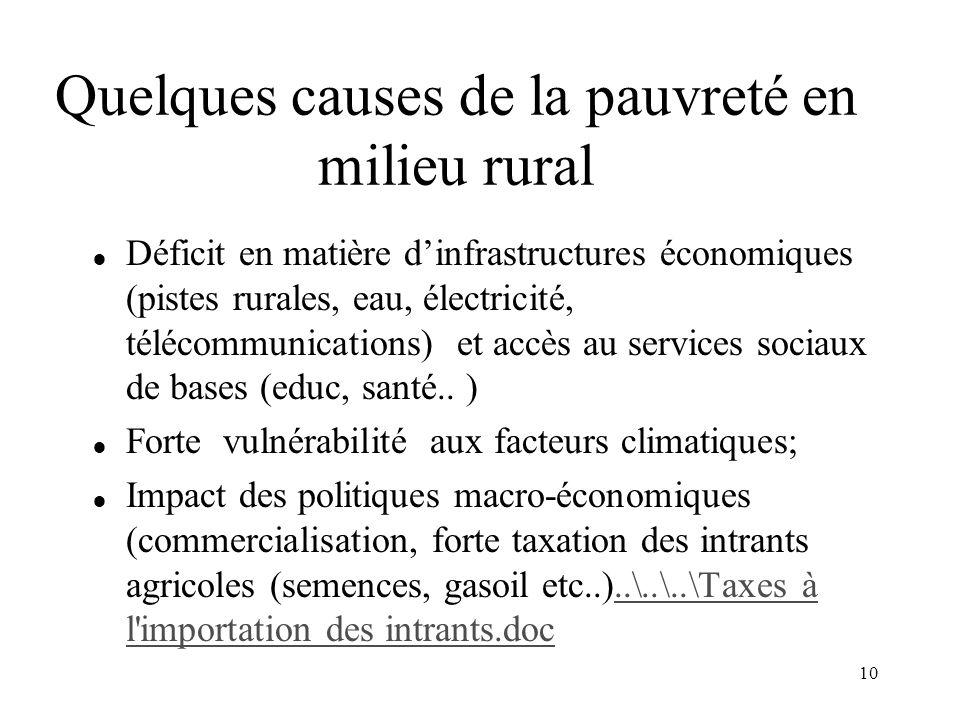 Quelques causes de la pauvreté en milieu rural