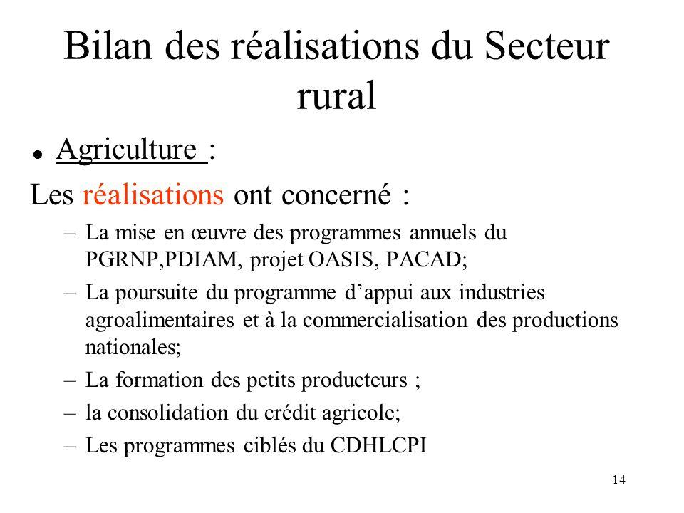 Bilan des réalisations du Secteur rural
