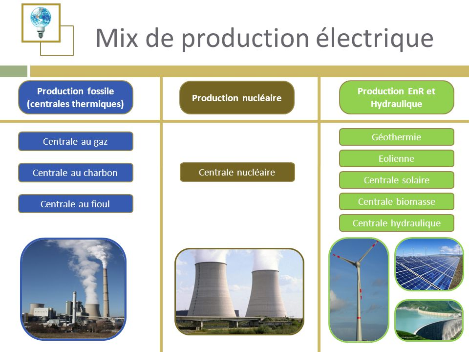 Mix de production électrique
