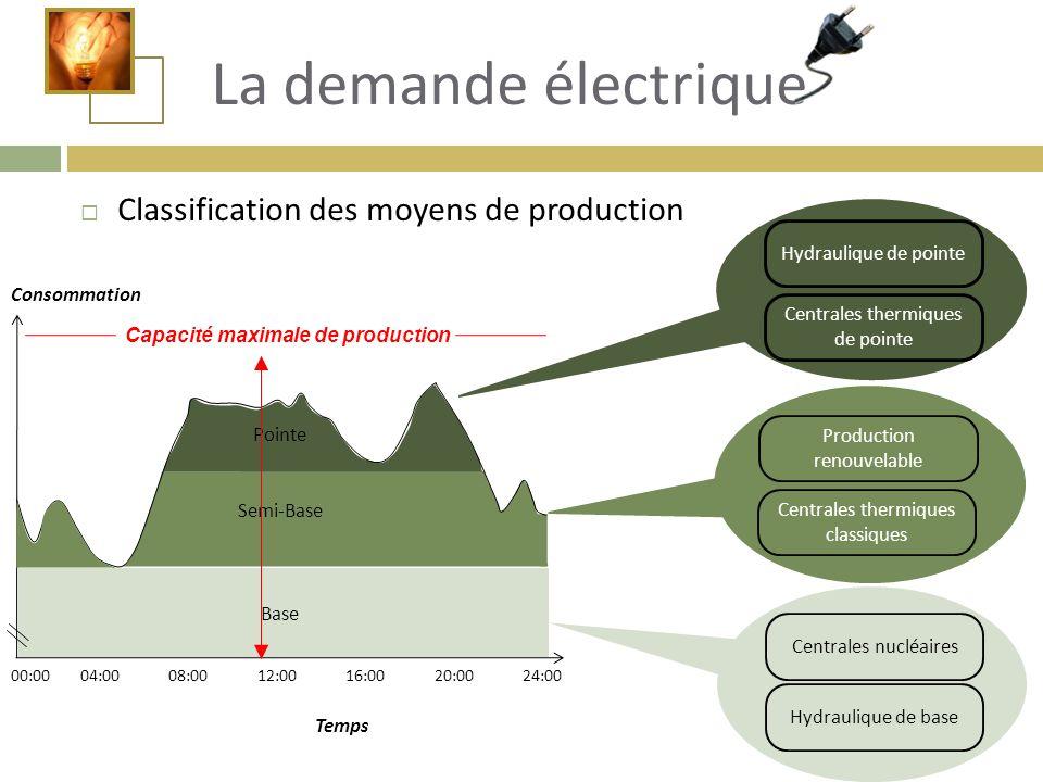 La demande électrique Classification des moyens de production