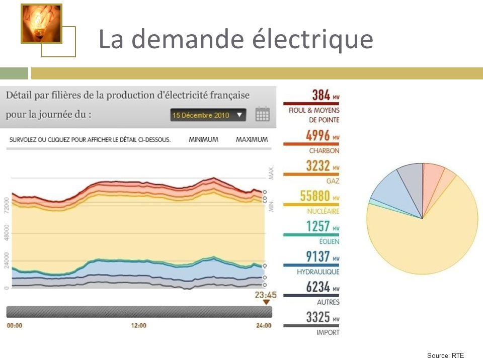 La demande électrique