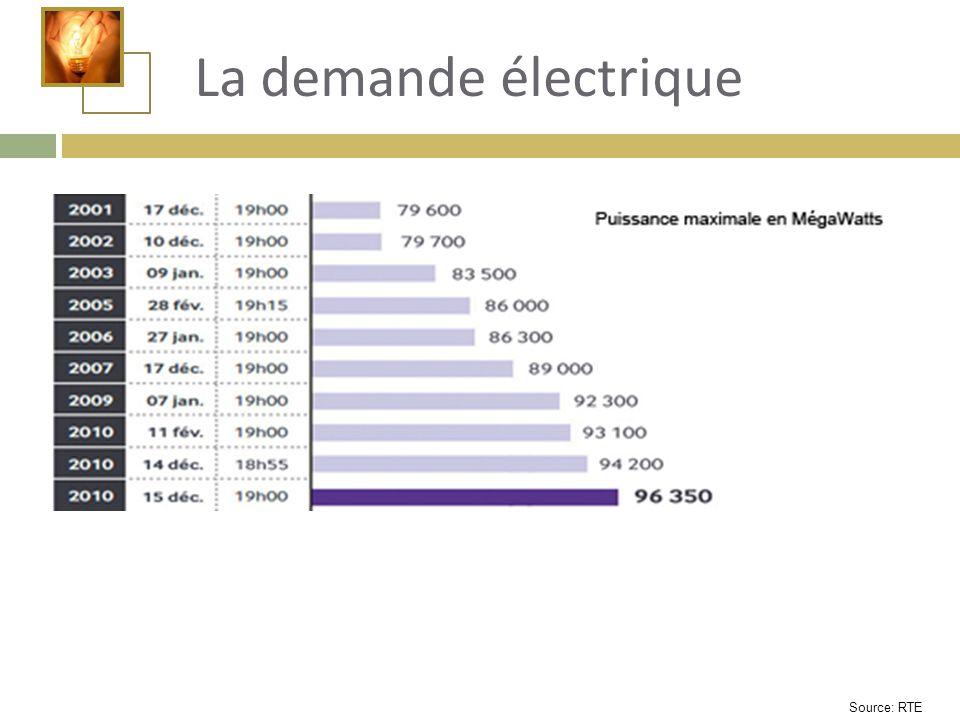 La demande électrique Ce sont les jours de grand froid que les pointes de consommation d'électricité s'accentuent.