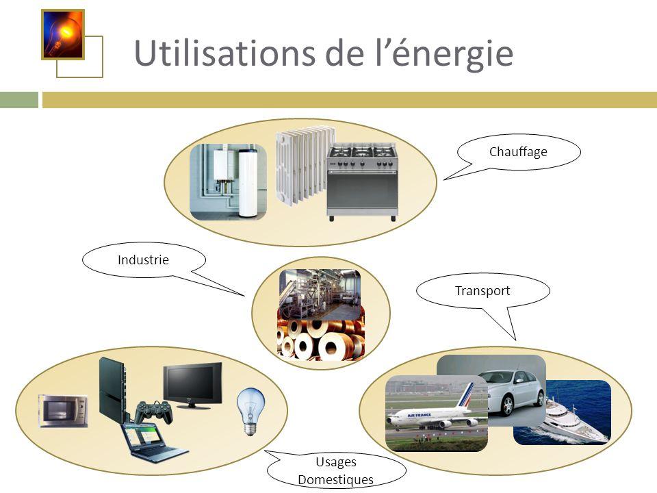 Utilisations de l'énergie