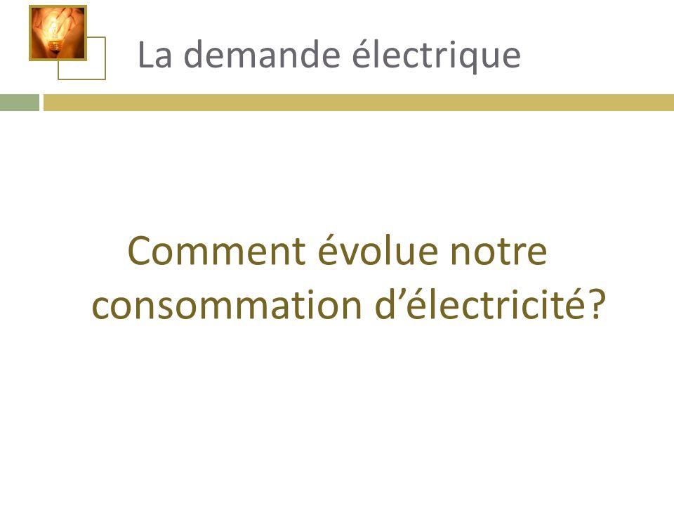Comment évolue notre consommation d'électricité