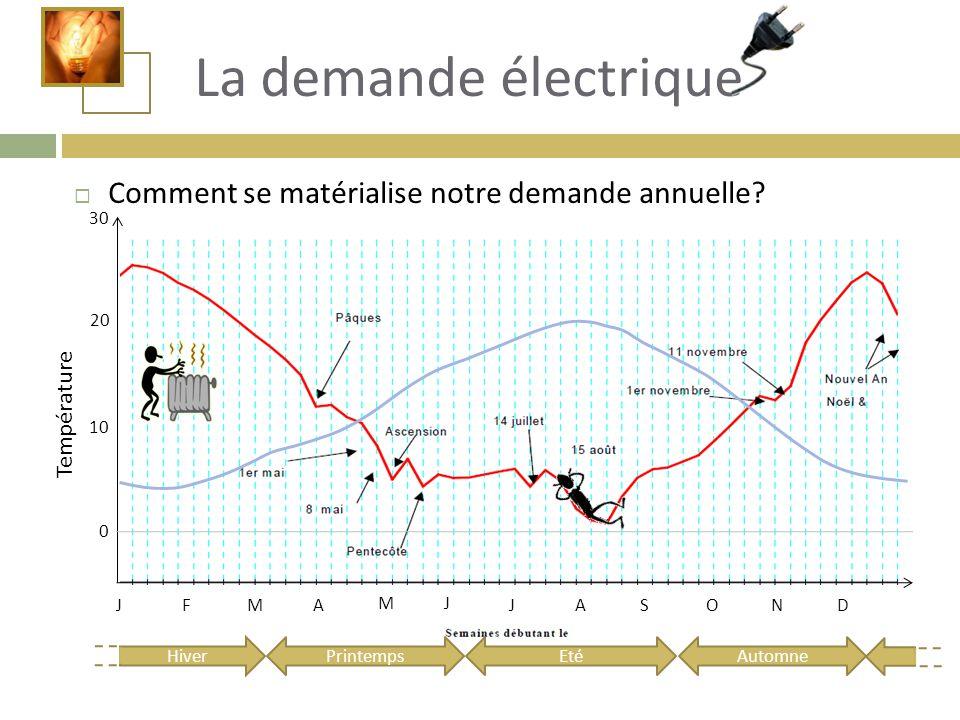 La demande électrique Comment se matérialise notre demande annuelle
