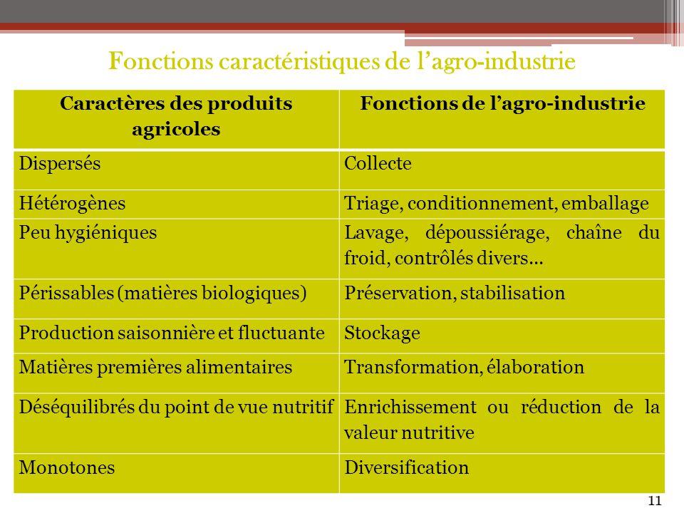 Fonctions caractéristiques de l'agro-industrie