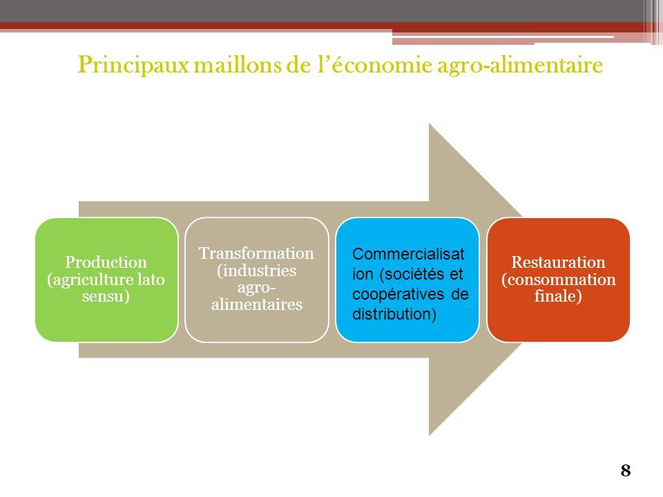 Principaux maillons de l'économie agro-alimentaire