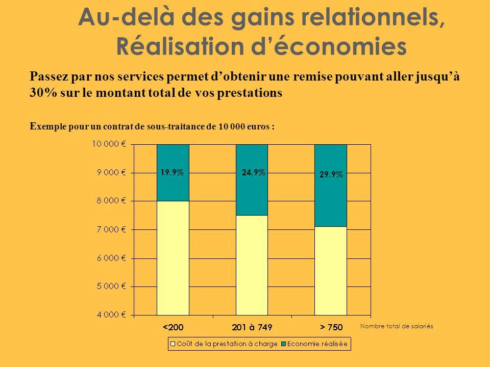 Au-delà des gains relationnels, Réalisation d'économies