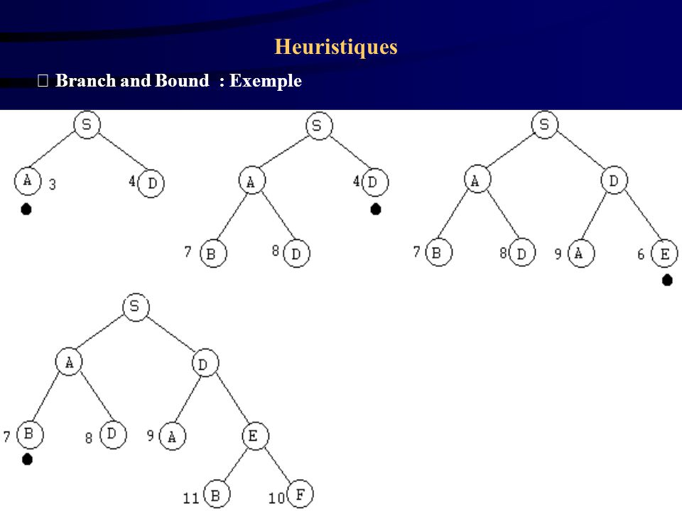 Heuristiques Branch and Bound : Exemple Les valeurs à coté des nœuds
