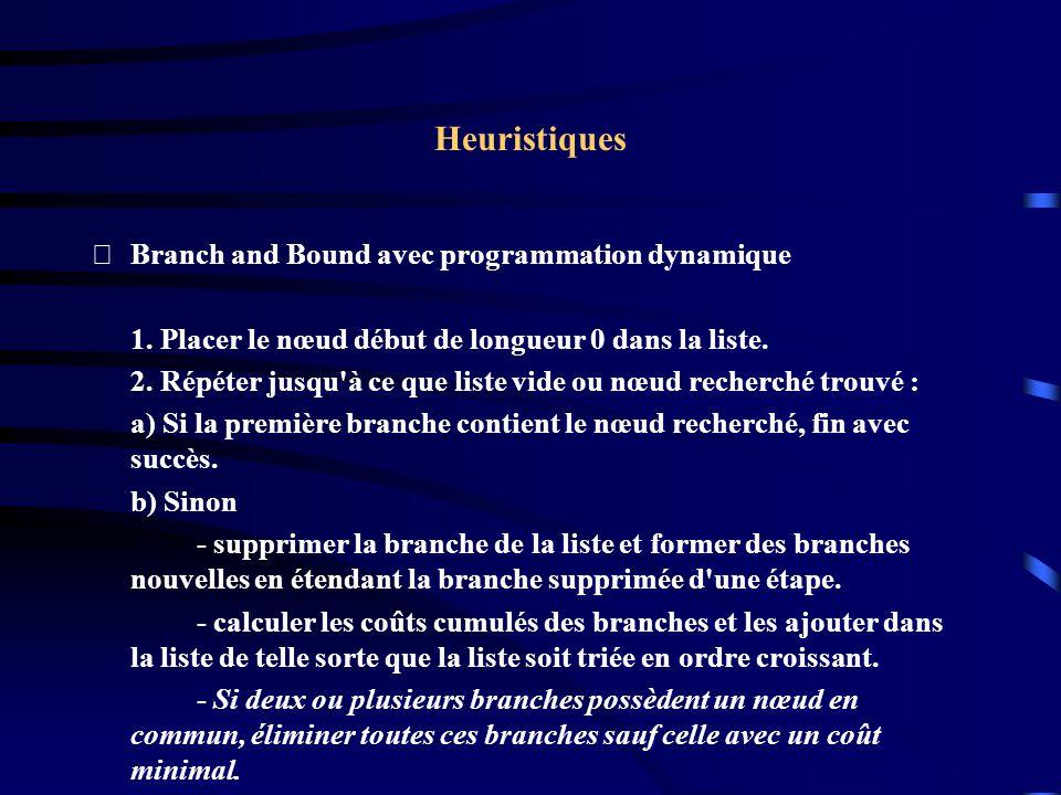 Heuristiques Branch and Bound avec programmation dynamique