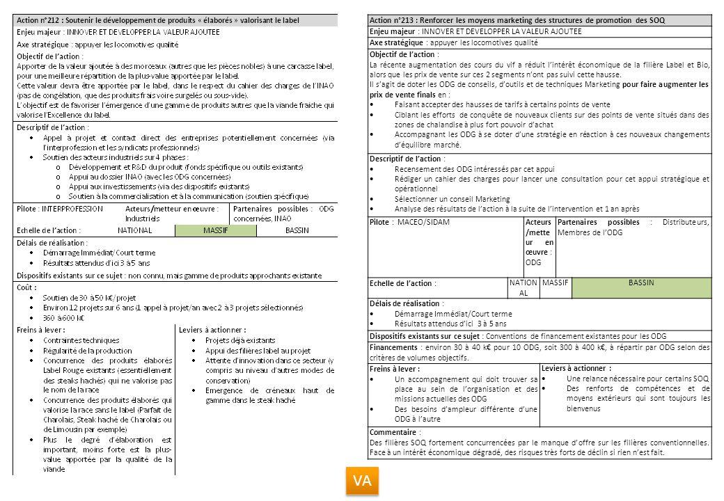 Action n°213 : Renforcer les moyens marketing des structures de promotion des SOQ