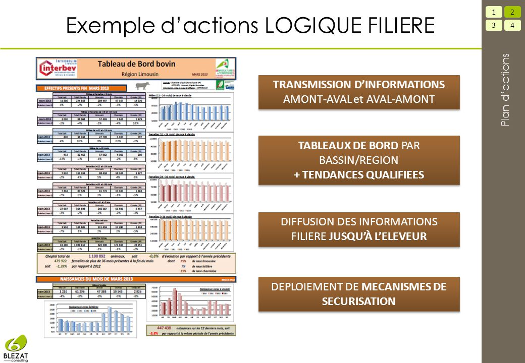 Exemple d'actions LOGIQUE FILIERE
