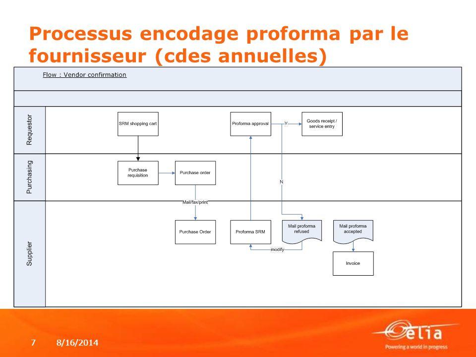 Processus encodage proforma par le fournisseur (cdes annuelles)