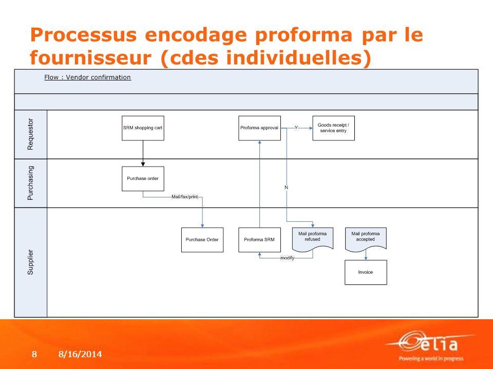 Processus encodage proforma par le fournisseur (cdes individuelles)