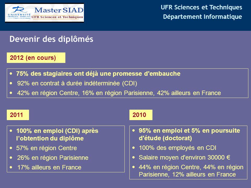 Devenir des diplômés 2012 (en cours)