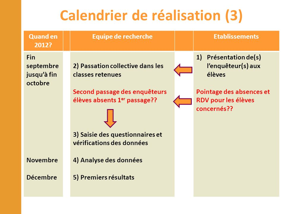 Calendrier de réalisation (3)