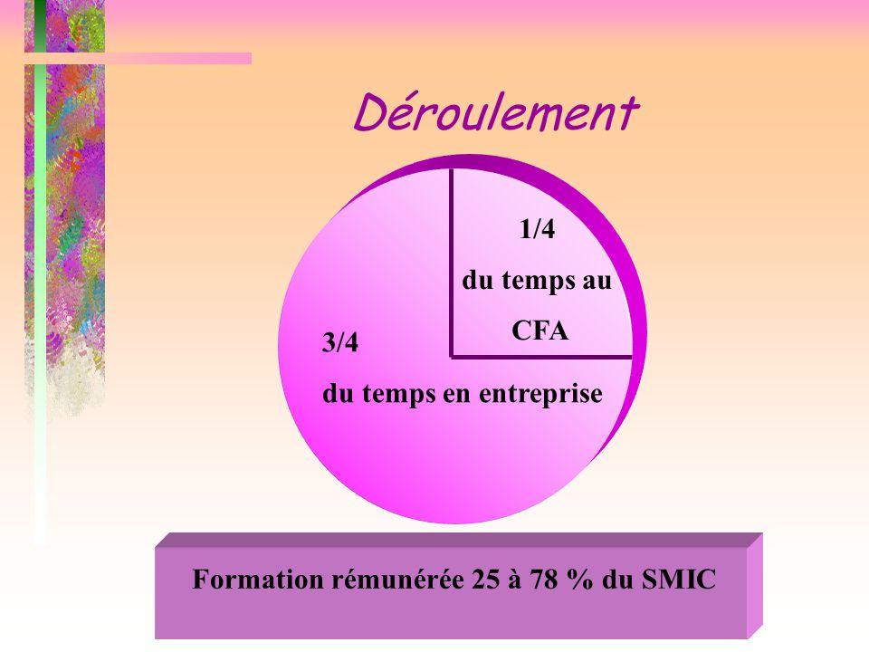 Déroulement 1/4 du temps au CFA 3/4 du temps en entreprise