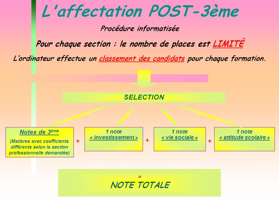 L affectation POST-3ème