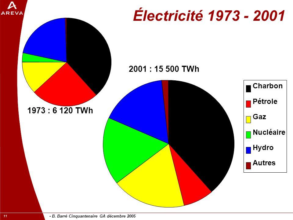 Électricité 1973 - 2001 2001 : 15 500 TWh 1973 : 6 120 TWh Charbon