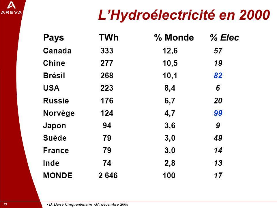 L'Hydroélectricité en 2000