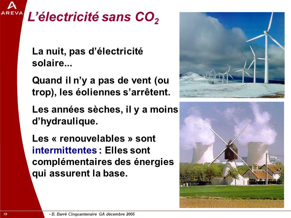 L'électricité sans CO2 La nuit, pas d'électricité solaire...