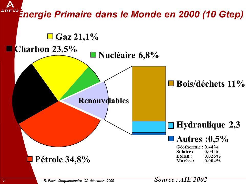 Énergie Primaire dans le Monde en 2000 (10 Gtep)