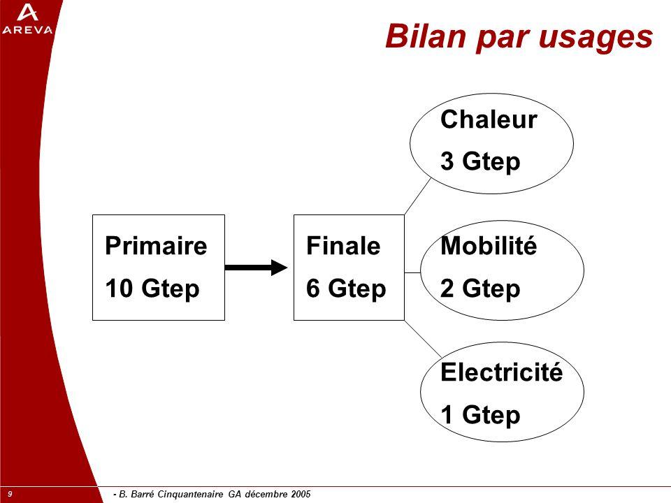 Bilan par usages Chaleur 3 Gtep Primaire Finale Mobilité