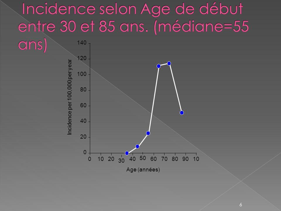 Incidence selon Age de début entre 30 et 85 ans. (médiane=55 ans)