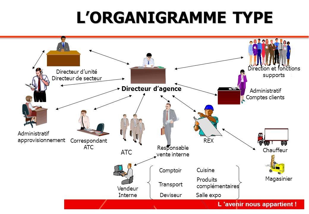 L'ORGANIGRAMME TYPE Directeur d'agence ATC