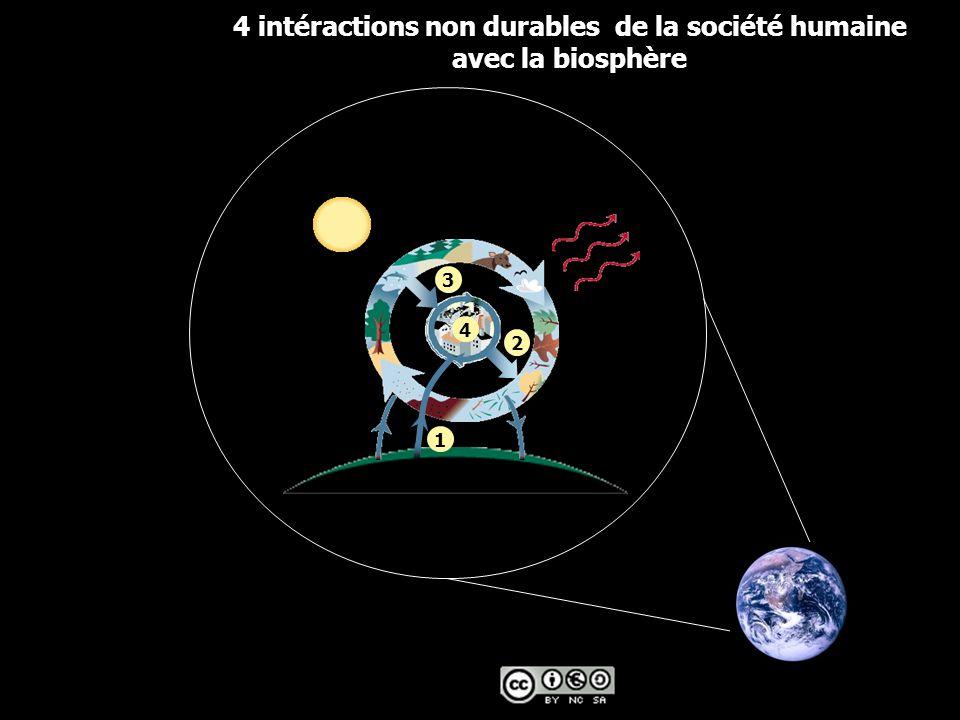 4 intéractions non durables de la société humaine avec la biosphère
