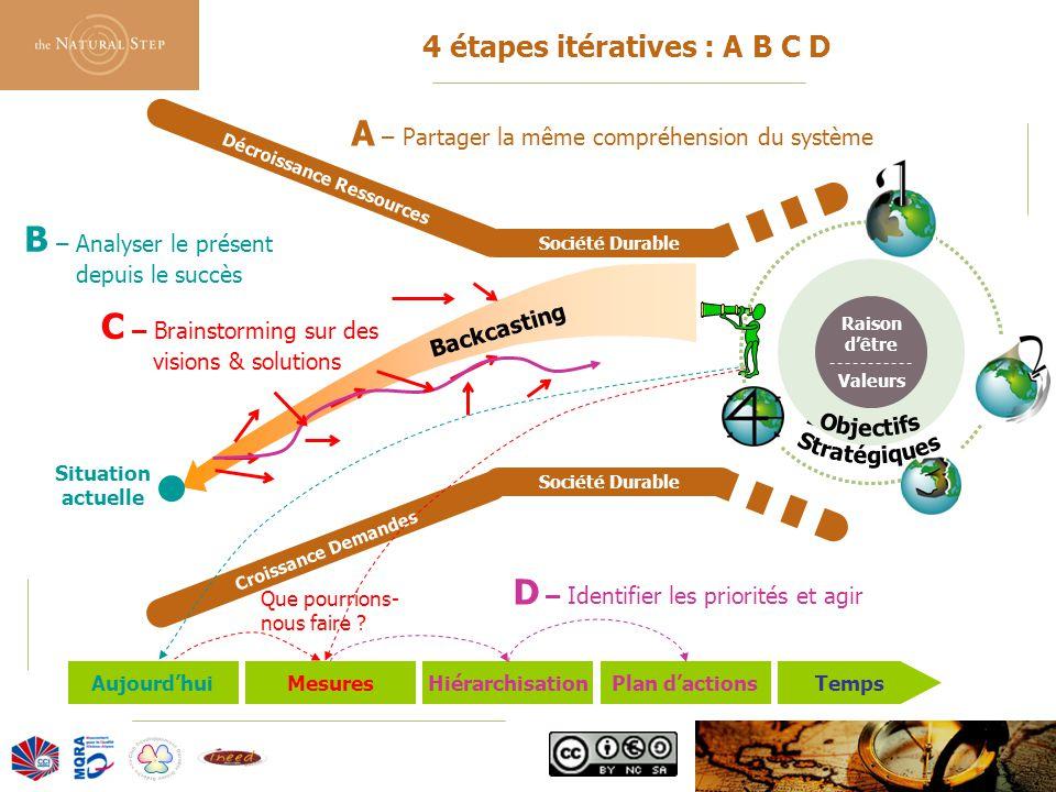 4 étapes itératives : A B C D