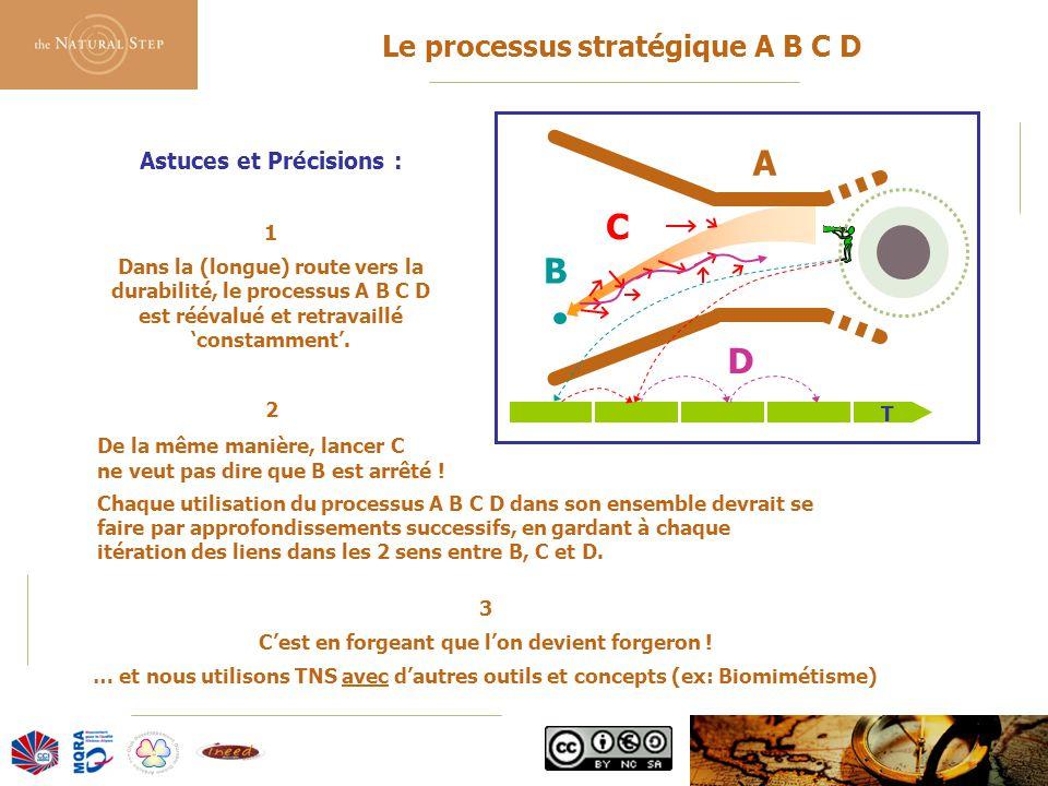 Le processus stratégique A B C D