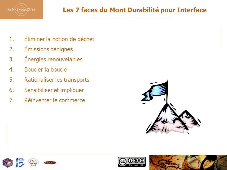 Les 7 faces du Mont Durabilité pour Interface