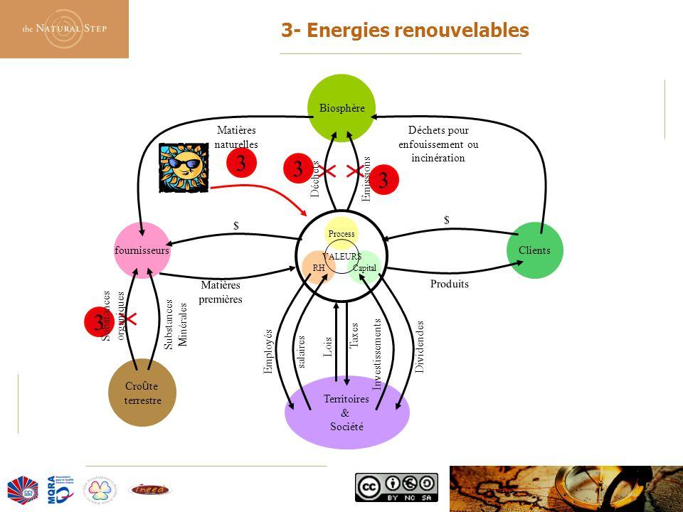 3- Energies renouvelables