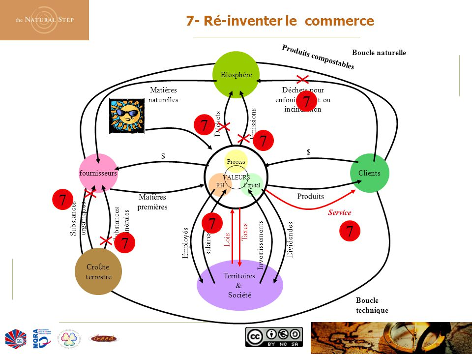 7- Ré-inventer le commerce