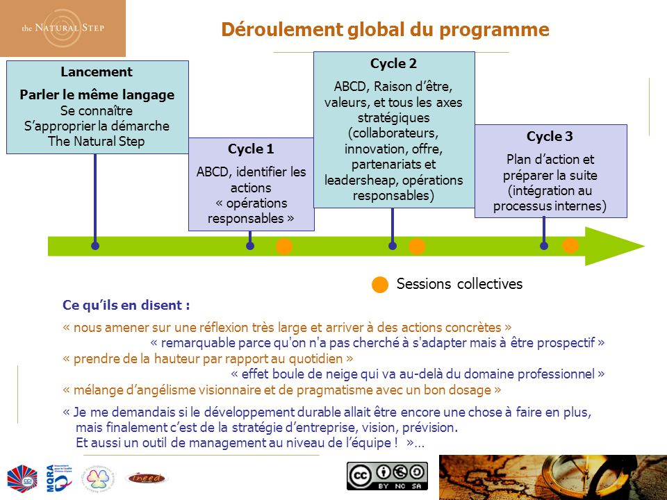 Déroulement global du programme