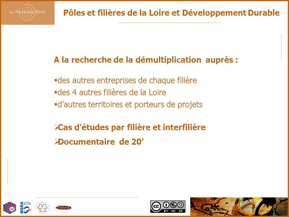 Pôles et filières de la Loire et Développement Durable