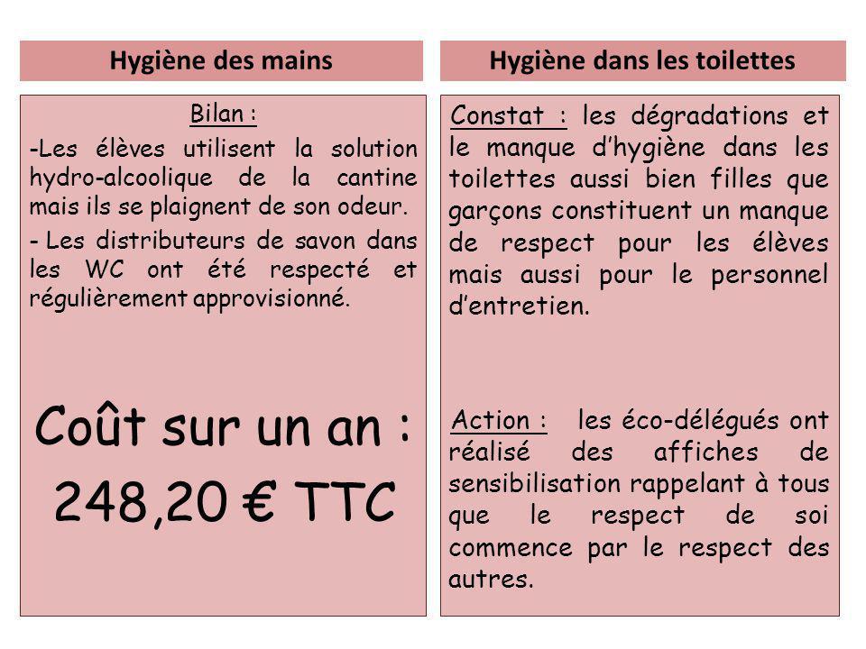 Hygiène dans les toilettes