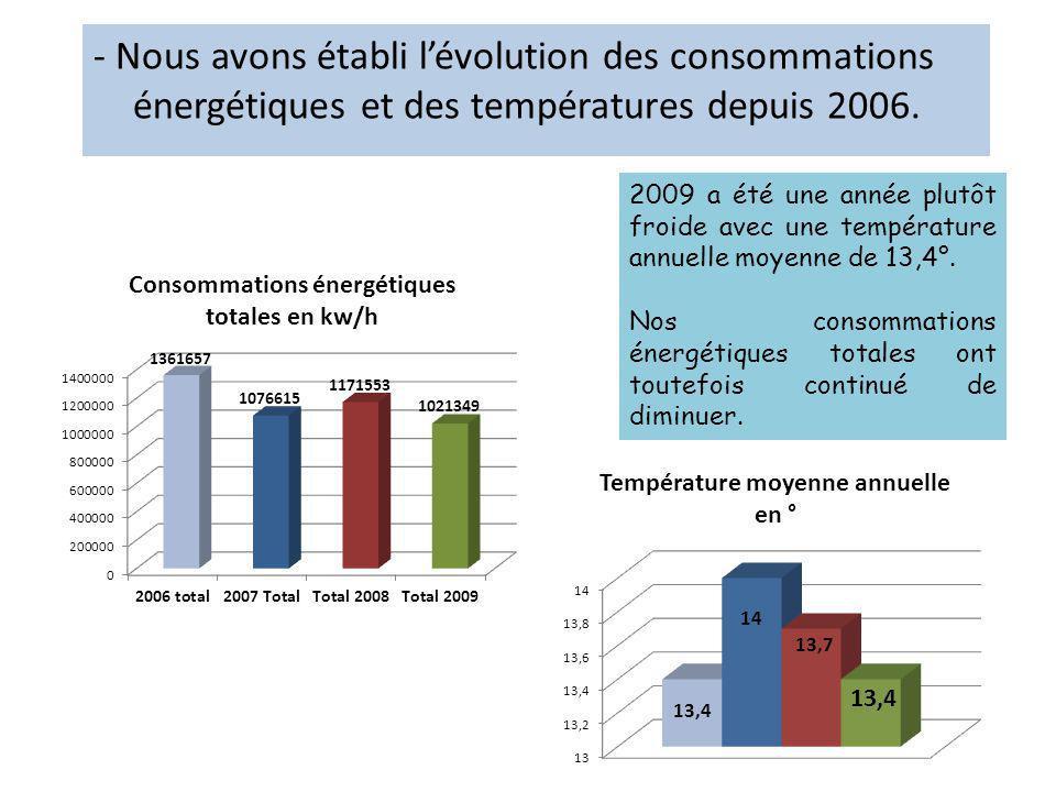 - Nous avons établi l'évolution des consommations énergétiques et des températures depuis 2006.