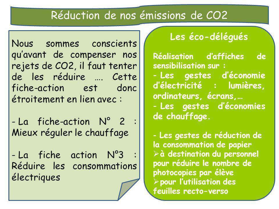 Réduction de nos émissions de CO2