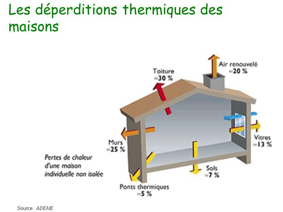 Les déperditions thermiques des maisons