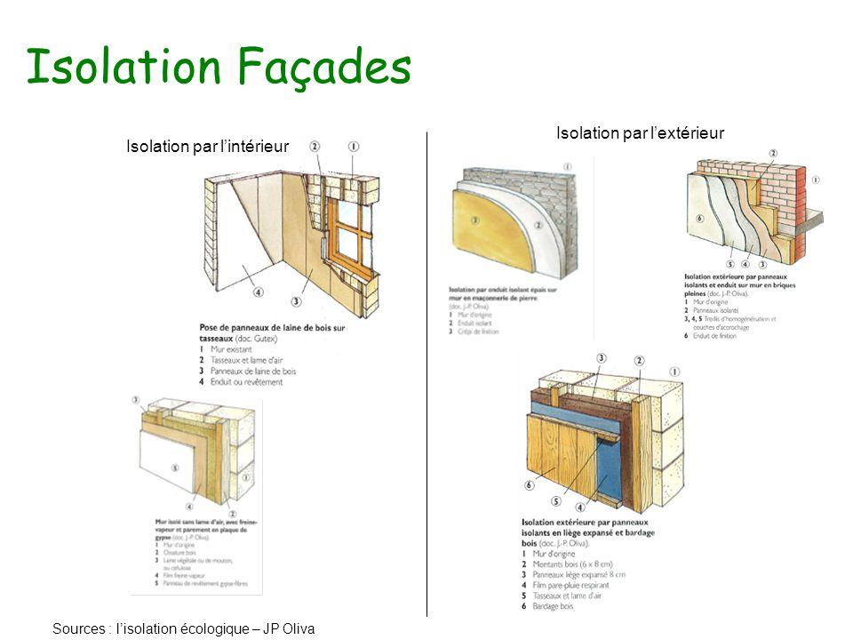 Isolation Façades Isolation par l'extérieur Isolation par l'intérieur