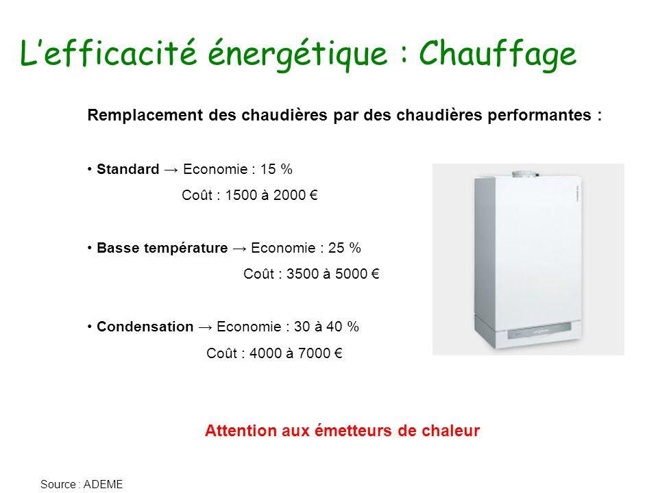 L'efficacité énergétique : Chauffage