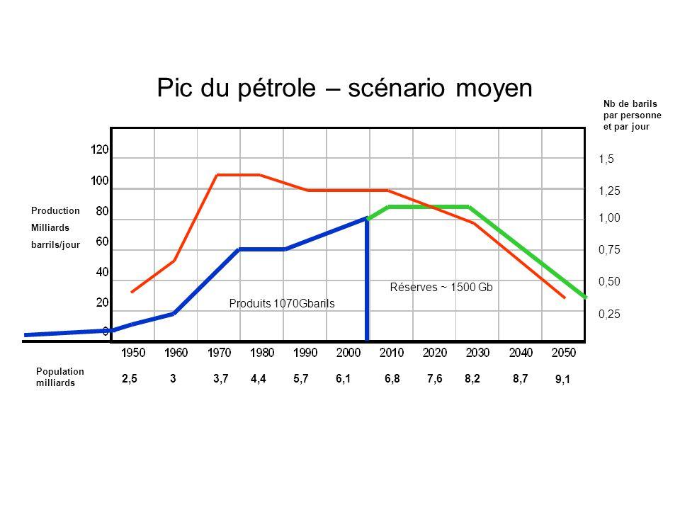 Pic du pétrole – scénario moyen