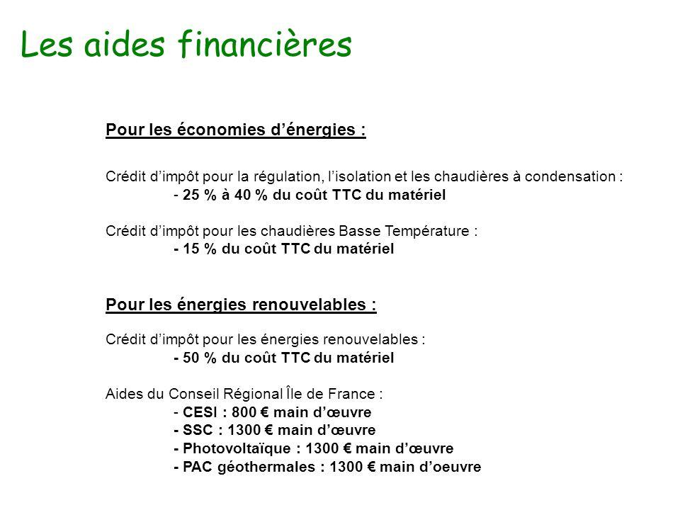Les aides financières Pour les économies d'énergies :
