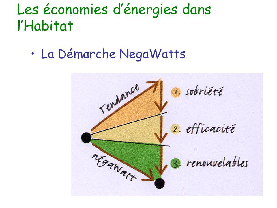 Les économies d'énergies dans l'Habitat